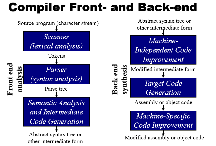 *Breakdown of the frontend and backend of a compiler*